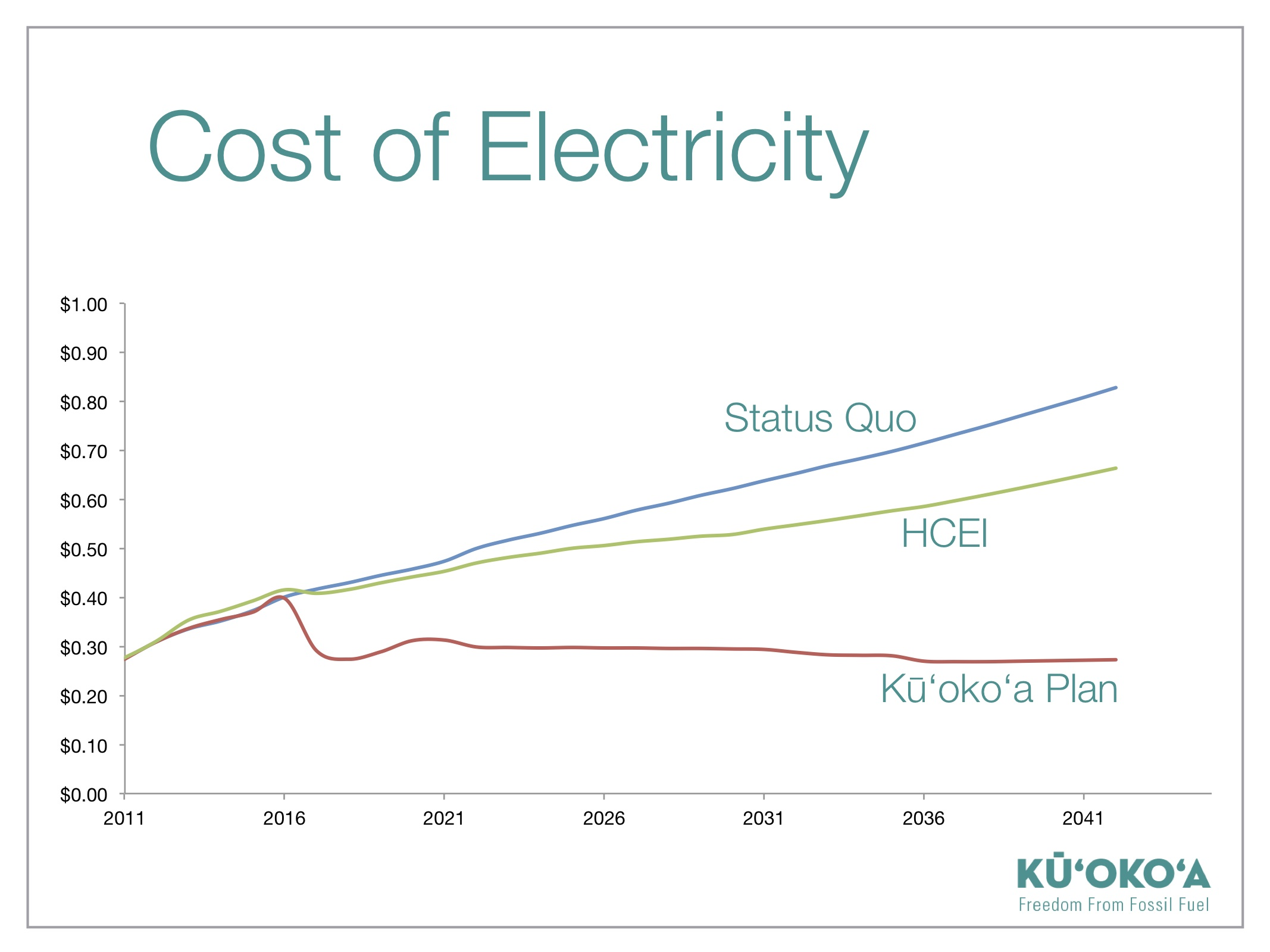 Cost of Electricity Insert1